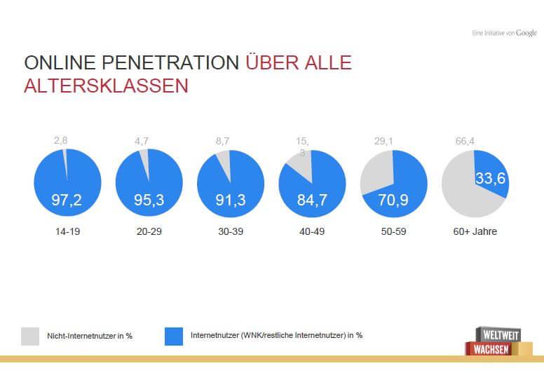 Online Penetration Altersklassen