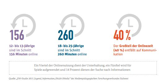 Internetsucht 2016 Statistik Freizeitcafe