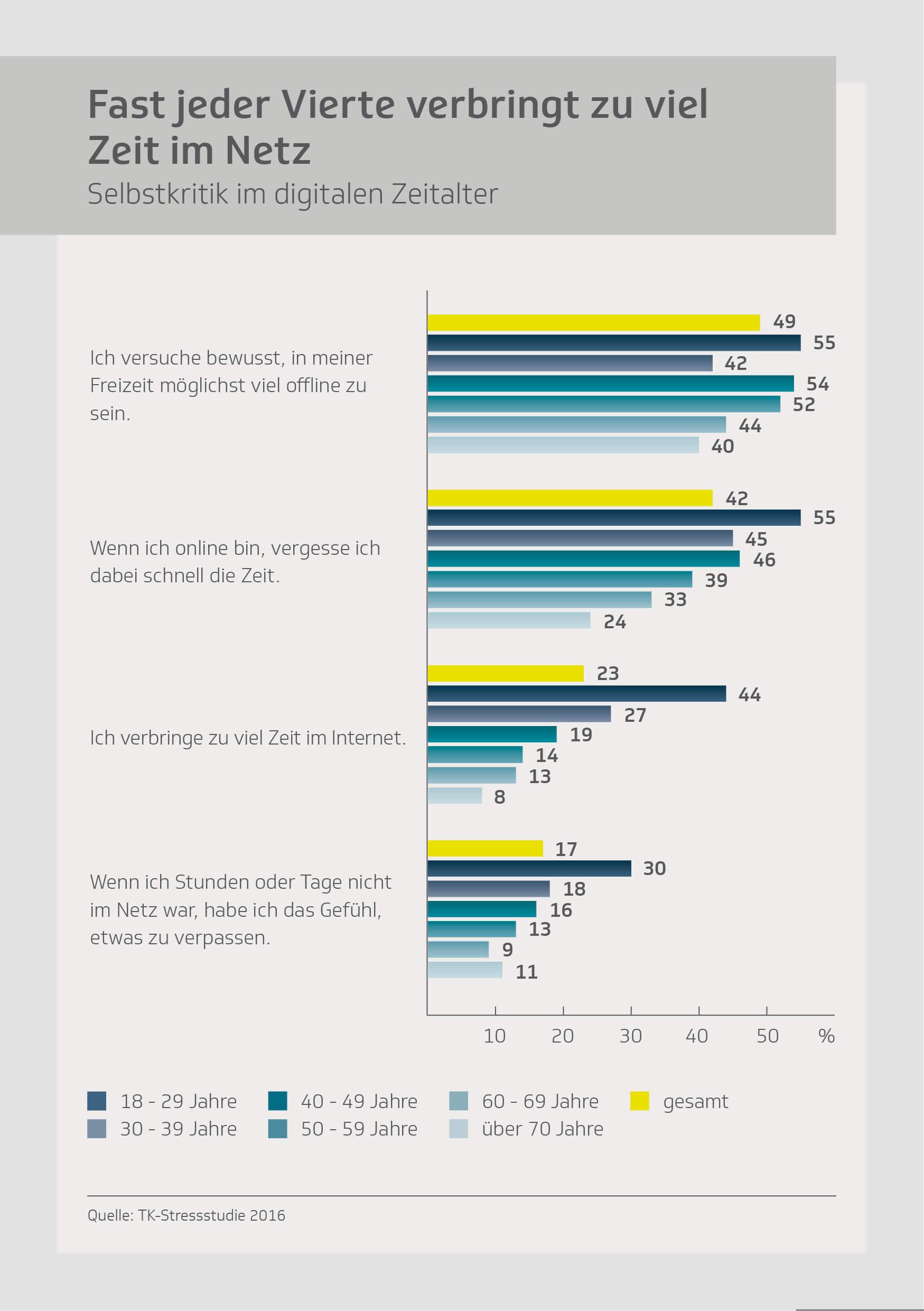 tk-infografik-fast-jeder-vierte-verbringt-zu-viel-zeit-im-netz_mini