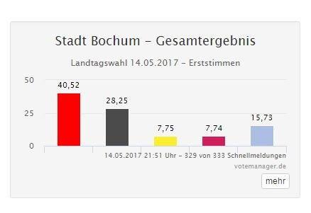 Bochum Wahlergebnisse 2017 – erste und zweite Stimme Übersicht